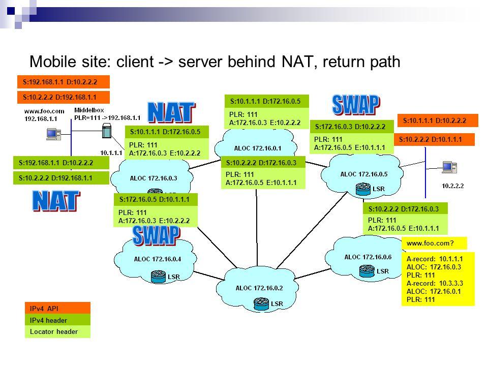 Mobile site: client -> server behind NAT, return path S:10.2.2.2 D:192.168.1.1 PLR: 111 A:172.16.0.3 E:10.2.2.2 S:172.16.0.5 D:10.1.1.1 S:10.2.2.2 D:192.168.1.1 S:10.2.2.2 D:172.16.0.3 PLR: 111 A:172.16.0.5 E:10.1.1.1 S:10.2.2.2 D:10.1.1.1 IPv4 API IPv4 header Locator header S:10.2.2.2 D:172.16.0.3 PLR: 111 A:172.16.0.5 E:10.1.1.1 www.foo.com.