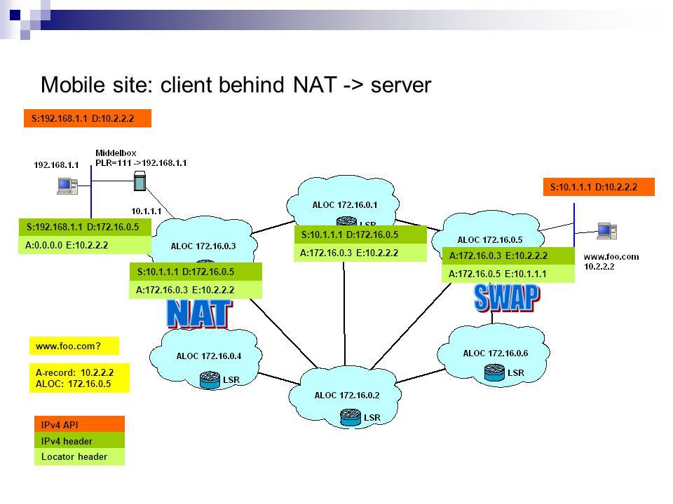 Mobile site: client behind NAT -> server A:172.16.0.3 E:10.2.2.2 S:10.1.1.1 D:172.16.0.5 S:192.168.1.1 D:10.2.2.2 S:10.1.1.1 D:10.2.2.2 IPv4 API IPv4 header Locator header www.foo.com.