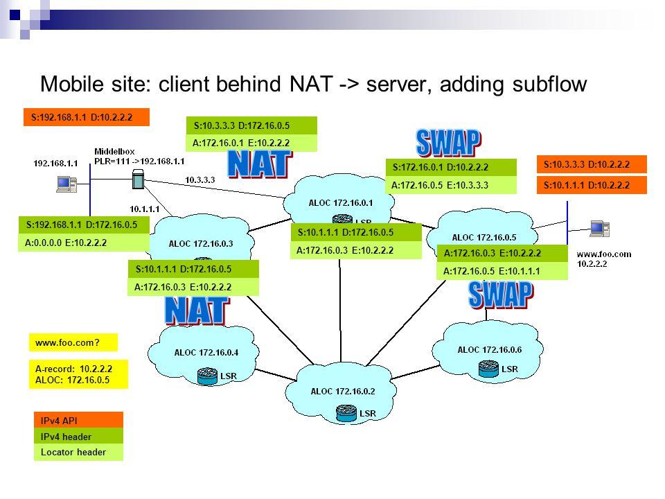 Mobile site: client behind NAT -> server, adding subflow A:172.16.0.3 E:10.2.2.2 S:10.1.1.1 D:172.16.0.5 S:192.168.1.1 D:10.2.2.2 S:10.1.1.1 D:10.2.2.2 IPv4 API IPv4 header Locator header www.foo.com.
