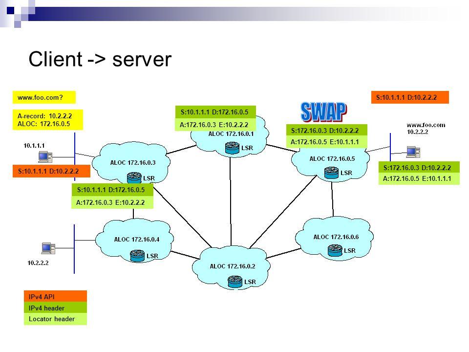 Client -> server, return path A:172.16.0.3 E:10.2.2.2 S:172.16.0.5 D:10.1.1.1 A:172.16.0.3 E:10.2.2.2 S:172.16.0.5 D:10.1.1.1 S:10.2.2.2 D:172.16.0.3 A:172.16.0.5 E:10.1.1.1 S:10.2.2.2 D:10.1.1.1 S:10.2.2.2 D:172.16.0.3 A:172.16.0.5 E:10.1.1.1 S:10.2.2.2 D:10.1.1.1 IPv4 API IPv4 header Locator header