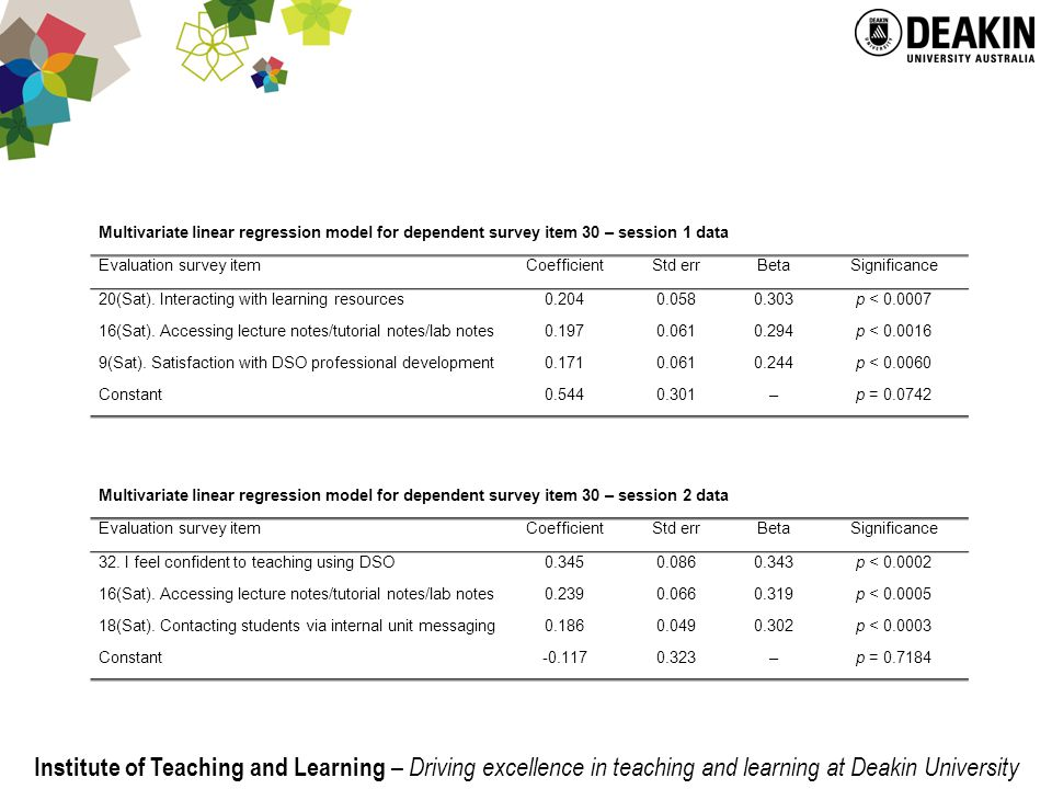 Institute of Teaching and Learning – Driving excellence in teaching and learning at Deakin University Multivariate linear regression model for dependent survey item 30 – session 1 data Evaluation survey itemCoefficientStd errBetaSignificance 20(Sat).