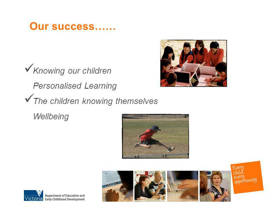 Our success…… Knowing our children Personalised Learning The children knowing themselves Wellbeing