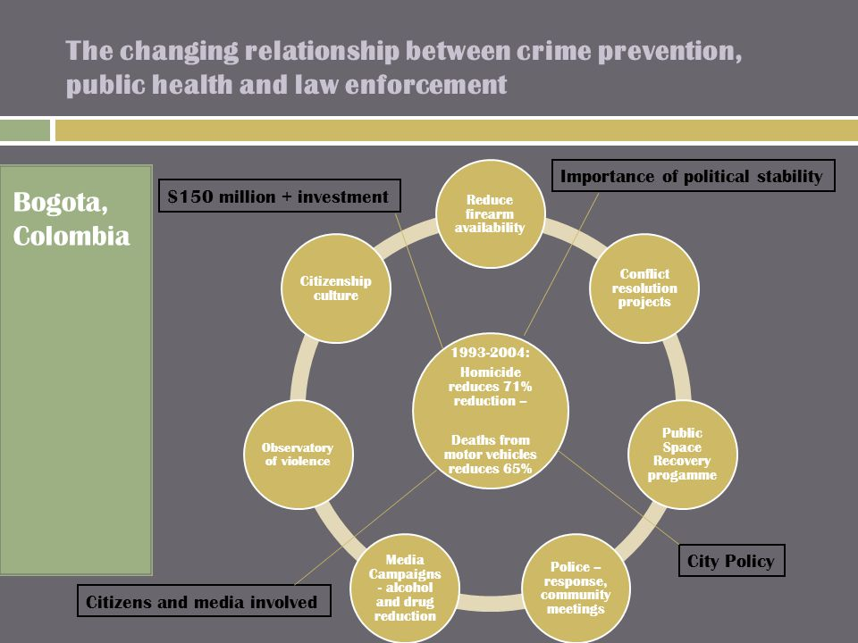 The changing relationship between crime prevention, public health and law enforcement Bogota, Colombia 1993-2004: Homicide reduces 71% reduction – Deaths from motor vehicles reduces 65% Reduce firearm availability Conflict resolution projects Public Space Recovery progamme Police – response, community meetings Media Campaigns - alcohol and drug reduction Observatory of violence Citizenship culture Importance of political stability $150 million + investment City Policy Citizens and media involved