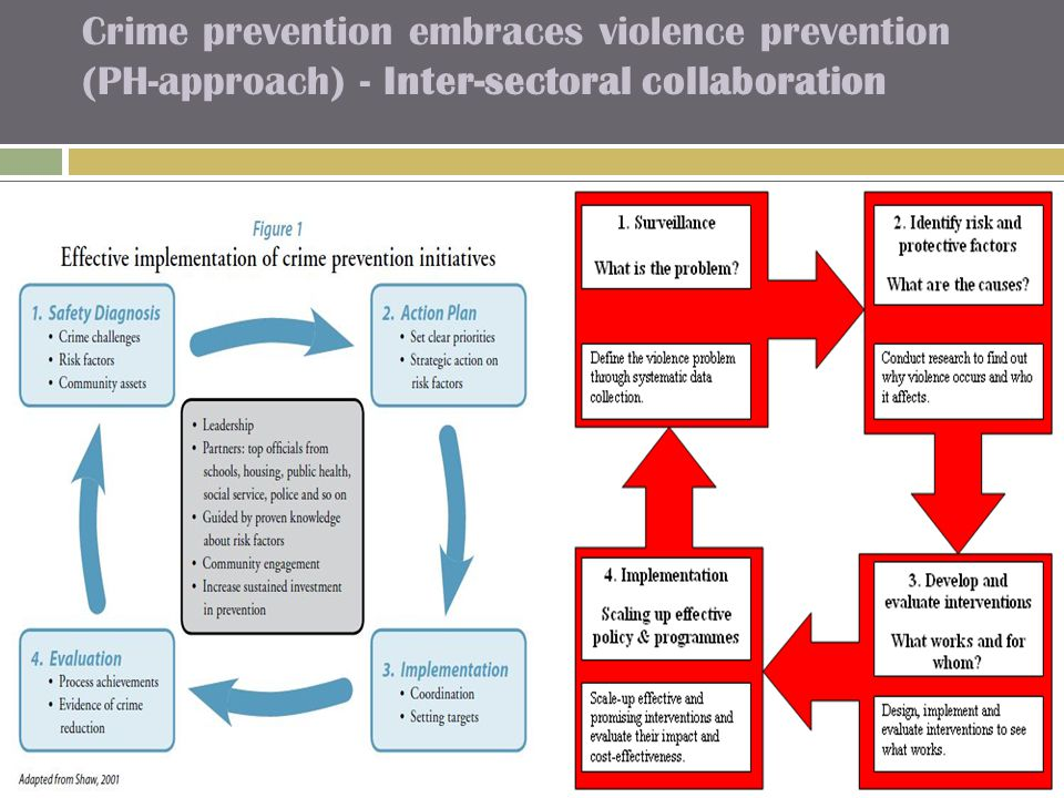 Crime prevention embraces violence prevention (PH-approach) - Inter-sectoral collaboration