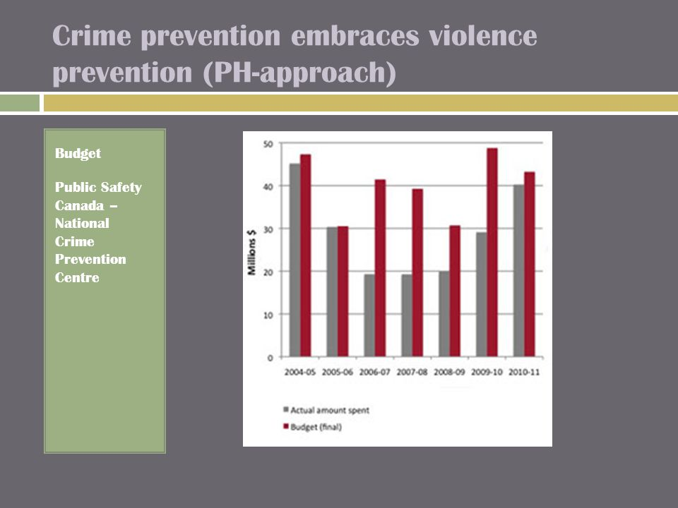 Crime prevention embraces violence prevention (PH-approach) Budget Public Safety Canada – National Crime Prevention Centre