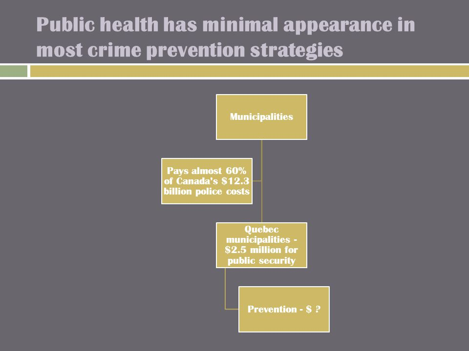 Public health has minimal appearance in most crime prevention strategies Municipalities Quebec municipalities - $2.5 million for public security Prevention - $ .