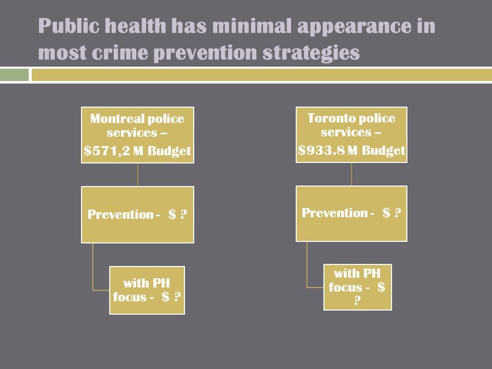 Public health has minimal appearance in most crime prevention strategies Montreal police services – $571,2 M Budget Prevention - $ .