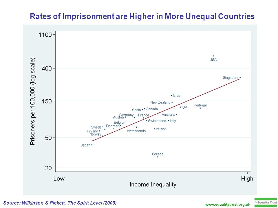 Rates of Imprisonment are Higher in More Unequal Countries Source: Wilkinson & Pickett, The Spirit Level (2009) www.equalitytrust.org.uk