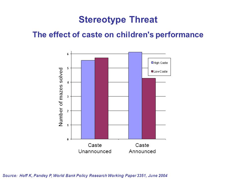 Stereotype Threat The effect of caste on children s performance Caste Unannounced Caste Announced Number of mazes solved Source: Hoff K, Pandey P, World Bank Policy Research Working Paper 3351, June 2004