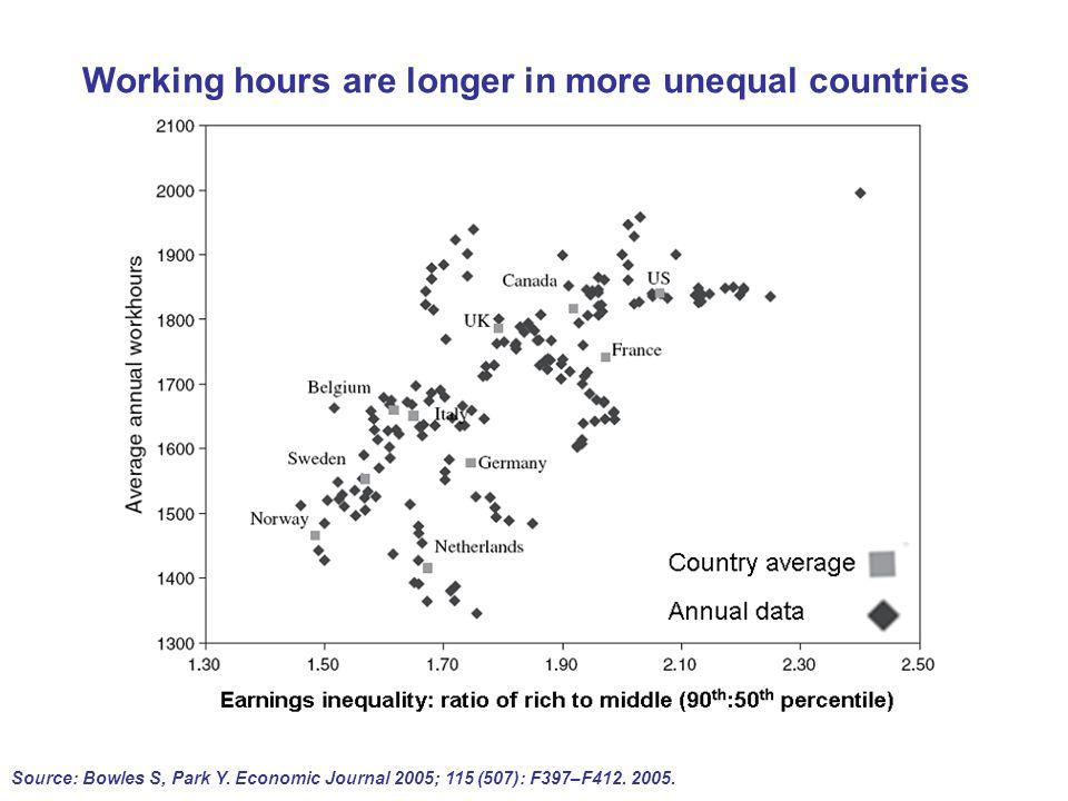 Source: Bowles S, Park Y. Economic Journal 2005; 115 (507): F397–F412.