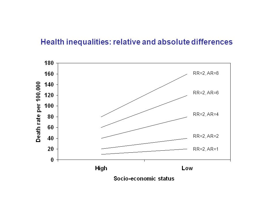 Health inequalities: relative and absolute differences RR=2, AR=8 RR=2, AR=6 RR=2, AR=4 RR=2, AR=2 RR=2, AR=1