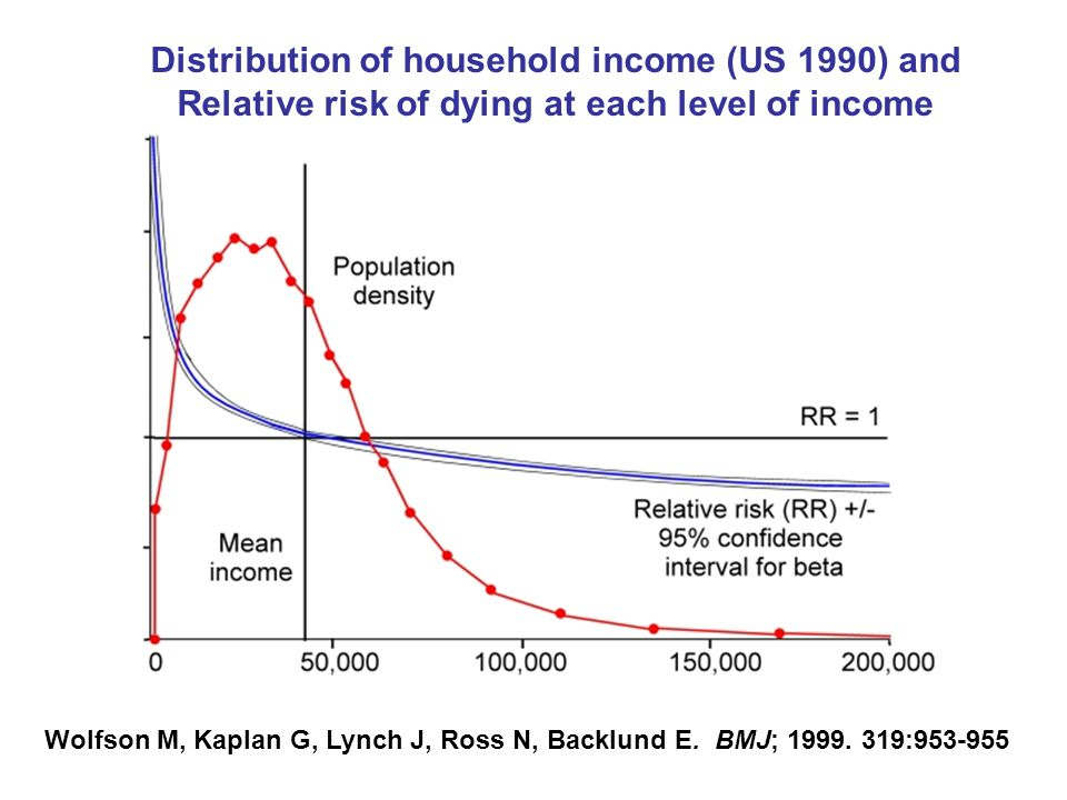 Distribution of household income (US 1990) and Relative risk of dying at each level of income Wolfson M, Kaplan G, Lynch J, Ross N, Backlund E.