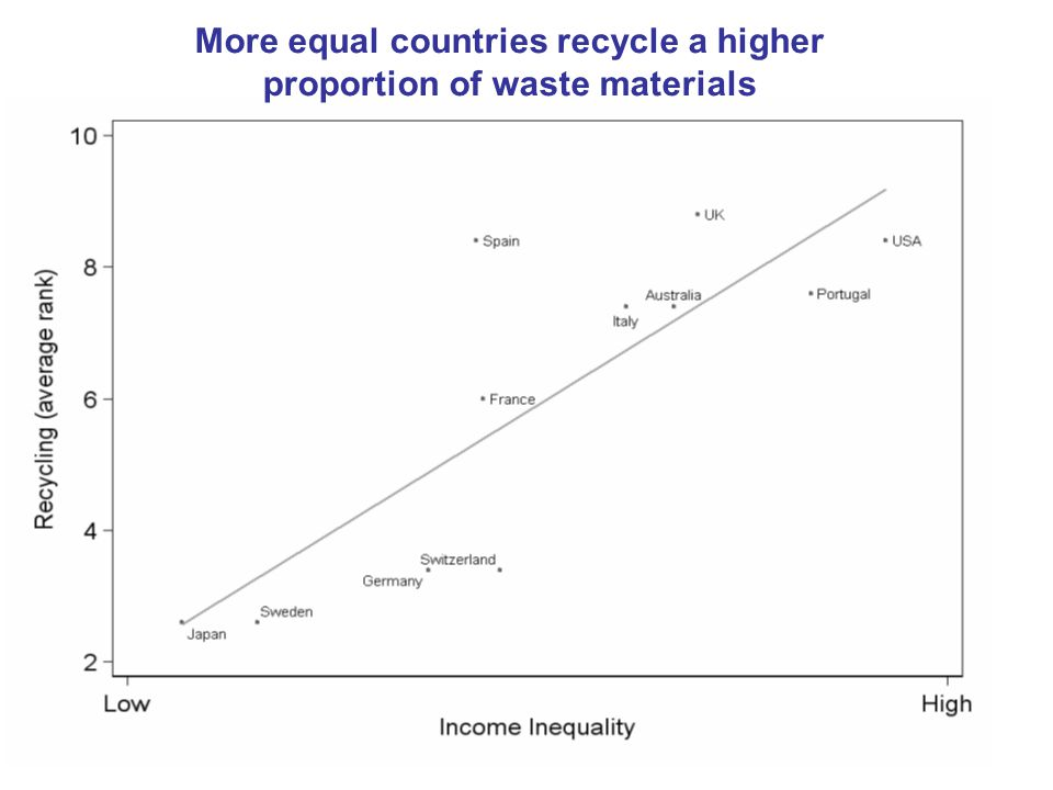 More equal countries recycle a higher proportion of waste materials