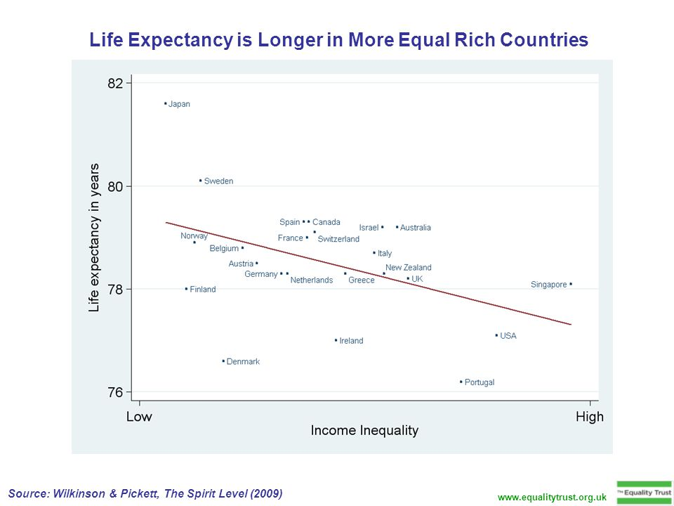 Life Expectancy is Longer in More Equal Rich Countries Source: Wilkinson & Pickett, The Spirit Level (2009) www.equalitytrust.org.uk