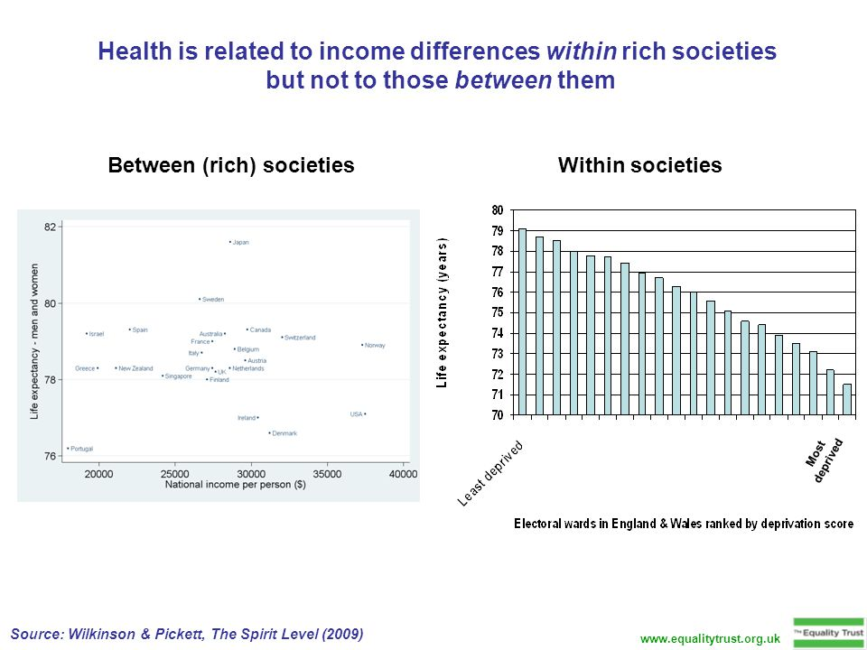 Improvements in health and reductions in social problems if the UK were as equal as Japan, Sweden, Finland and Norway Health or Social Indicator Current data for London If inequality were halved… Life expectancy (years)80.180.9 + Infant mortality per 10004.94.0 Obesity (%)18.39.0 Mental illness (%)17.95.6 Teenage births per 100027.87.5 Homicides per million22.411.5 Trust (% who trust others) 23.042.6 +