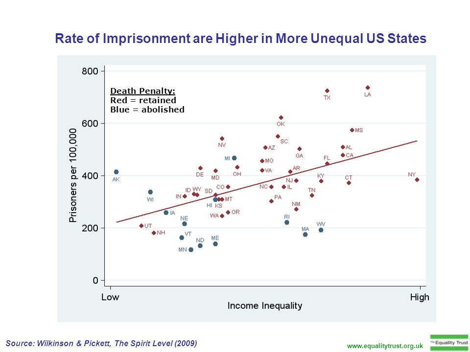 Rate of Imprisonment are Higher in More Unequal US States Death Penalty: Red = retained Blue = abolished Source: Wilkinson & Pickett, The Spirit Level (2009) www.equalitytrust.org.uk