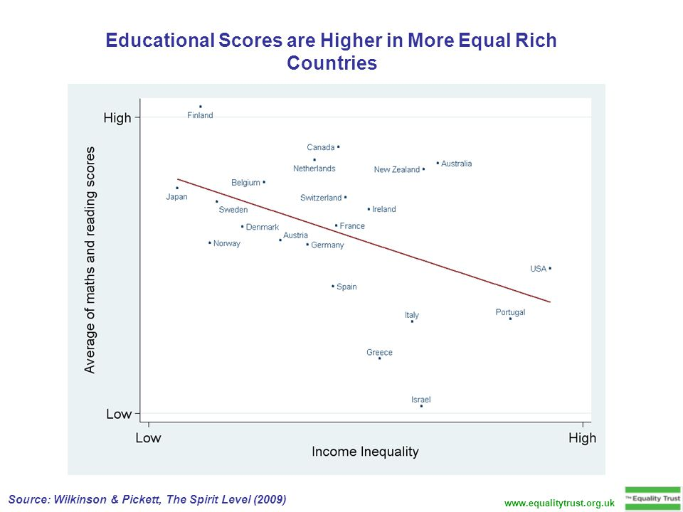 Educational Scores are Higher in More Equal Rich Countries Source: Wilkinson & Pickett, The Spirit Level (2009) www.equalitytrust.org.uk