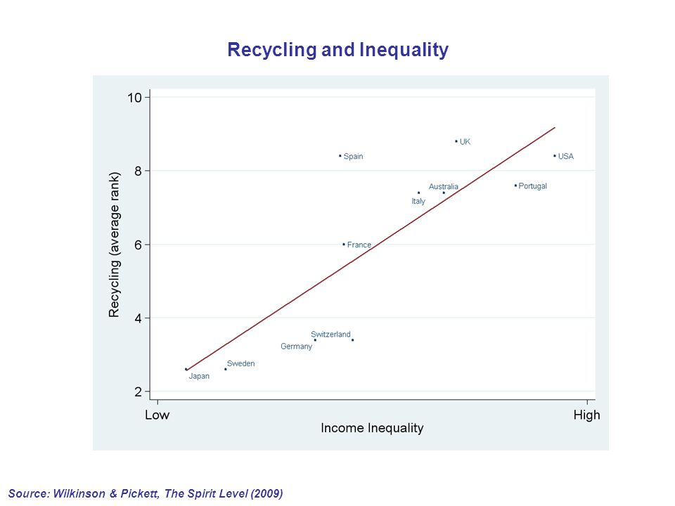 Recycling and Inequality Source: Wilkinson & Pickett, The Spirit Level (2009)