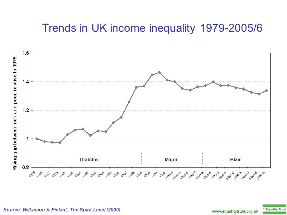 Trends in UK income inequality 1979-2005/6 Thatcher Major Blair Rising gap between rich and poor, relative to 1975 www.equalitytrust.org.uk Source: Wilkinson & Pickett, The Spirit Level (2009)