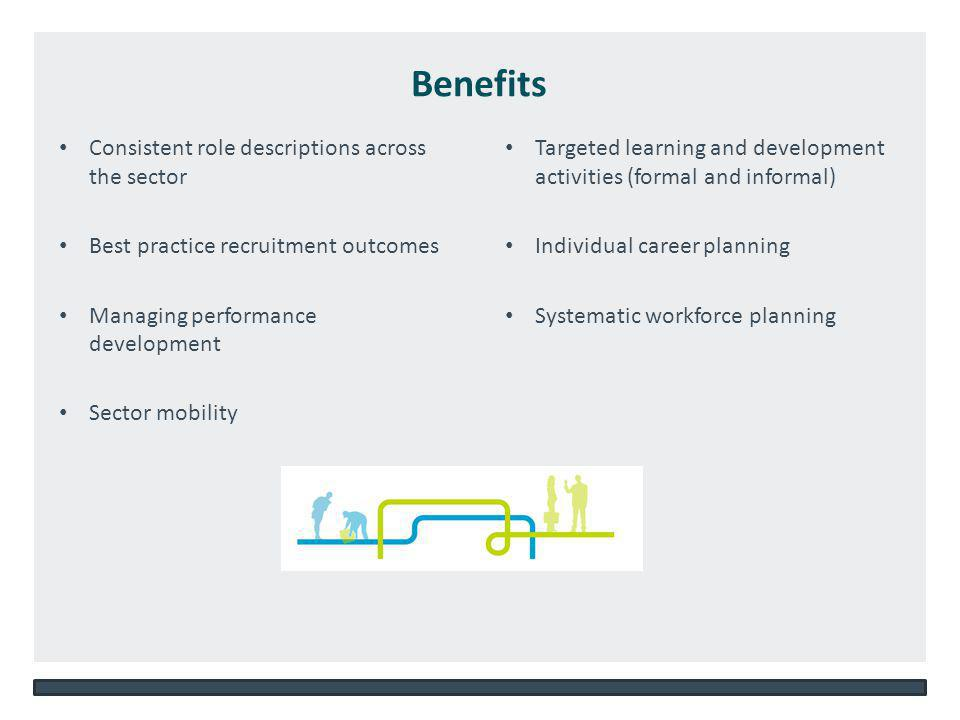 NSW DEPARTMENT OF EDUCATION AND COMMUNITIES – UNIT/DIRECTORATE NAME WWW.DEC.NSW.GOV.AU Consistent role descriptions across the sector Best practice recruitment outcomes Managing performance development Sector mobility Targeted learning and development activities (formal and informal) Individual career planning Systematic workforce planning Benefits