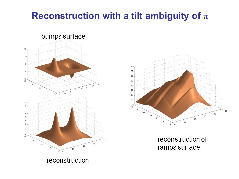 Reconstruction with a tilt ambiguity of  reconstruction of ramps surface bumps surface reconstruction