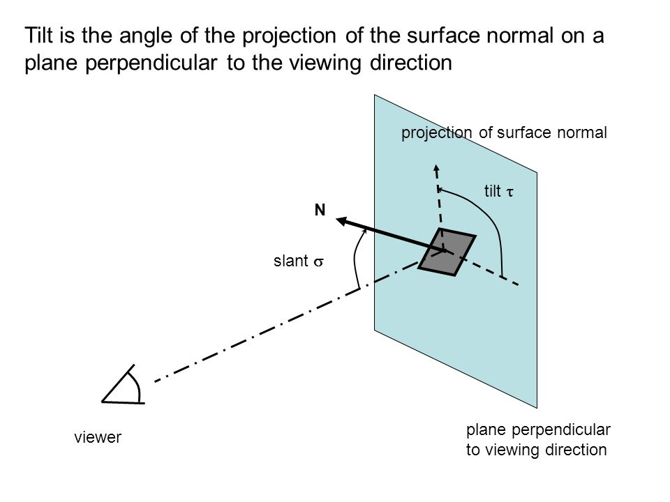 Tilt is the angle of the projection of the surface normal on a plane perpendicular to the viewing direction viewer plane perpendicular to viewing direction N slant  tilt  projection of surface normal