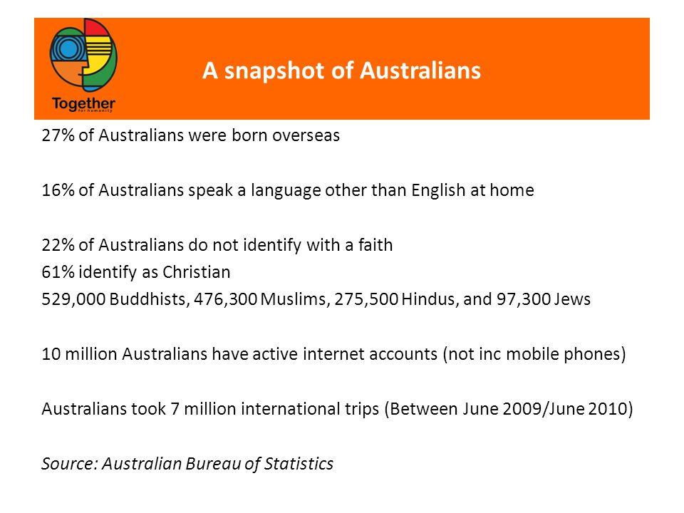 A snapshot of Australians 27% of Australians were born overseas 16% of Australians speak a language other than English at home 22% of Australians do not identify with a faith 61% identify as Christian 529,000 Buddhists, 476,300 Muslims, 275,500 Hindus, and 97,300 Jews 10 million Australians have active internet accounts (not inc mobile phones) Australians took 7 million international trips (Between June 2009/June 2010) Source: Australian Bureau of Statistics