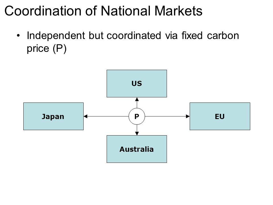 Coordination of National Markets Independent but coordinated via fixed carbon price (P) Japan US EU Australia P