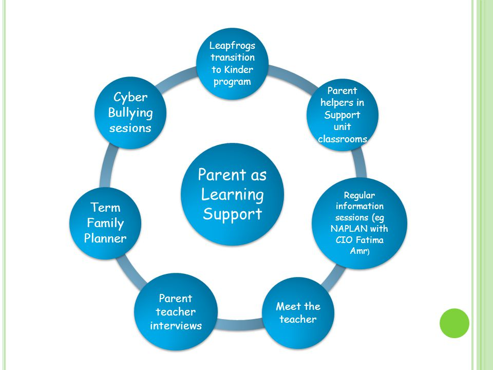 Parent as Learning Support Leapfrogs transition to Kinder program Parent helpers in Support unit classrooms Regular information sessions (eg NAPLAN with CIO Fatima Amr ) Meet the teacher Parent teacher interviews Term Family Planner Cyber Bullying sesions