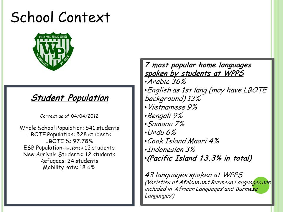 School Context Student Population Correct as of 04/04/2012 Whole School Population: 541 students LBOTE Population: 528 students LBOTE %: 97.78% ESB Population (No LBOTE) : 12 students New Arrivals Students: 12 students Refugees: 24 students Mobility rate: 18.6% 7 most popular home languages spoken by students at WPPS Arabic 36% English as 1st lang (may have LBOTE background) 13% Vietnamese 9% Bengali 9% Samoan 7% Urdu 6% Cook Island Maori 4% Indonesian 3% (Pacific Island 13.3% in total) 43 languages spoken at WPPS (Varieties of African and Burmese Languages are included in 'African Languages' and 'Burmese Languages')