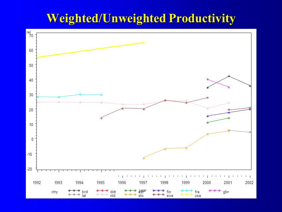 Weighted/Unweighted Productivity ctrybrdddrestfinfragbr latnldslosweusa rel -20 -10 0 10 20 30 40 50 60 70 year 19921993199419951996199719981999200020012002