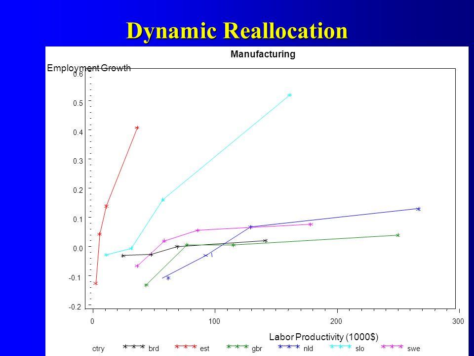 Dynamic Reallocation