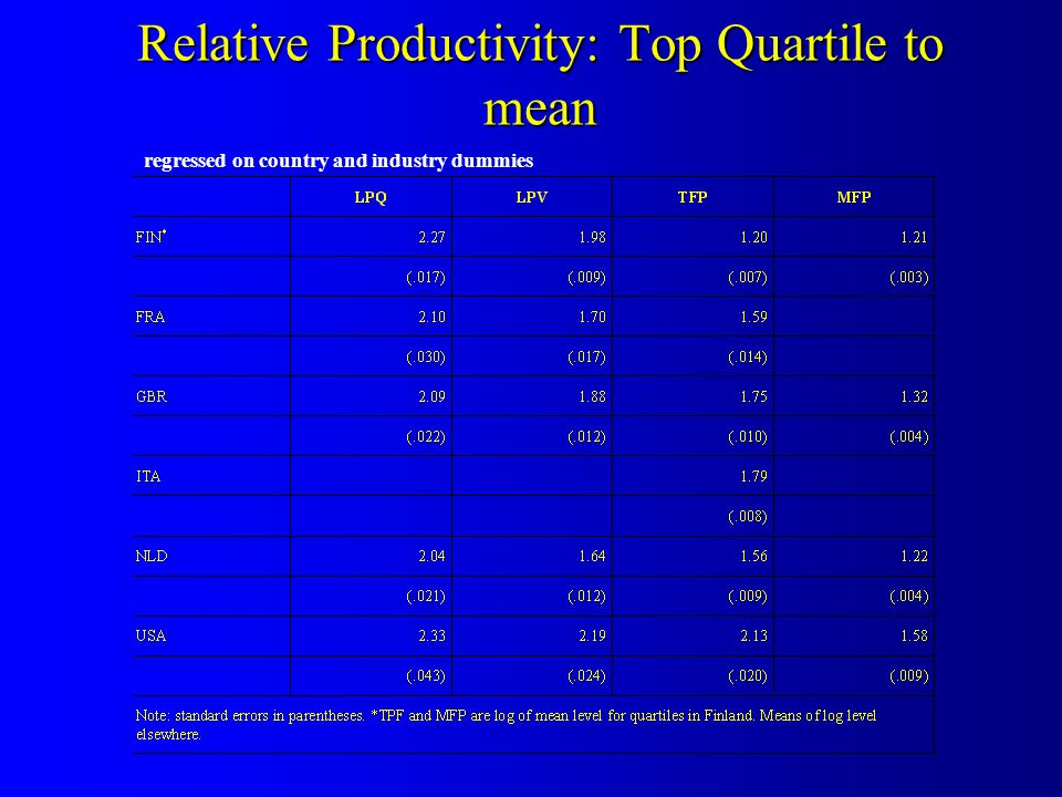 Relative Productivity: Top Quartile to mean regressed on country and industry dummies