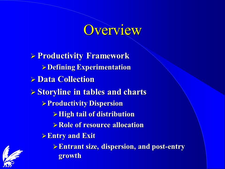 Labour Productivity Dispersion Units: Thousand US$ per worker