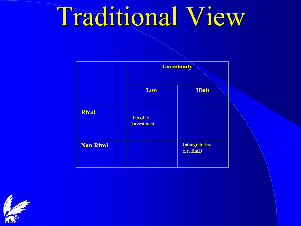 Traditional View Uncertainty LowHigh Rival Tangible Investment Non-Rival Intangible Inv. e.g. R&D
