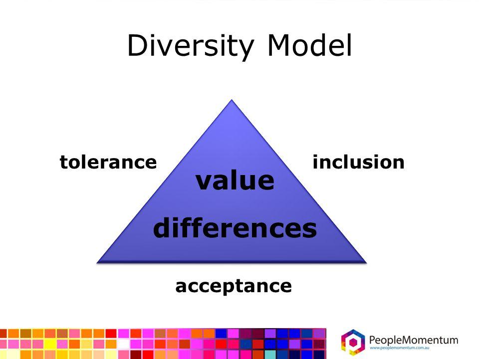 Diversity Model value differences acceptance toleranceinclusion