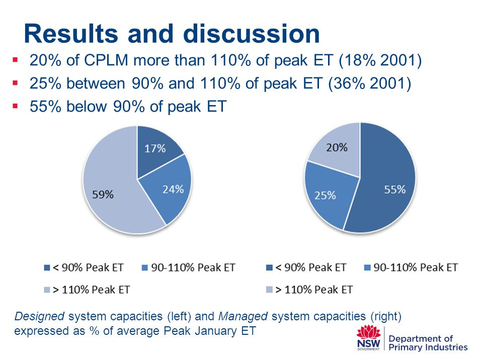Results and discussion  20% of CPLM more than 110% of peak ET (18% 2001)  25% between 90% and 110% of peak ET (36% 2001)  55% below 90% of peak ET
