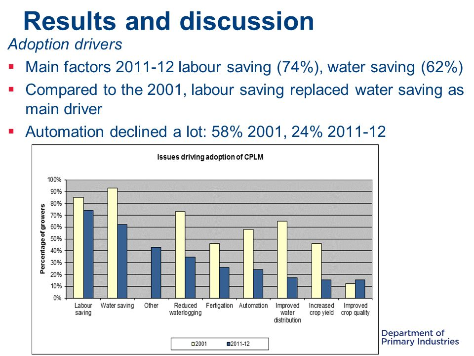 Results and discussion Adoption drivers  Main factors 2011-12 labour saving (74%), water saving (62%)  Compared to the 2001, labour saving replaced