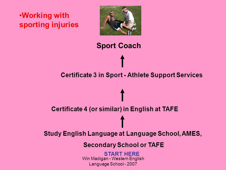 Win Madigan - Western English Language School - 2007 Working with sporting injuries Study English Language at Language School, AMES, Secondary School