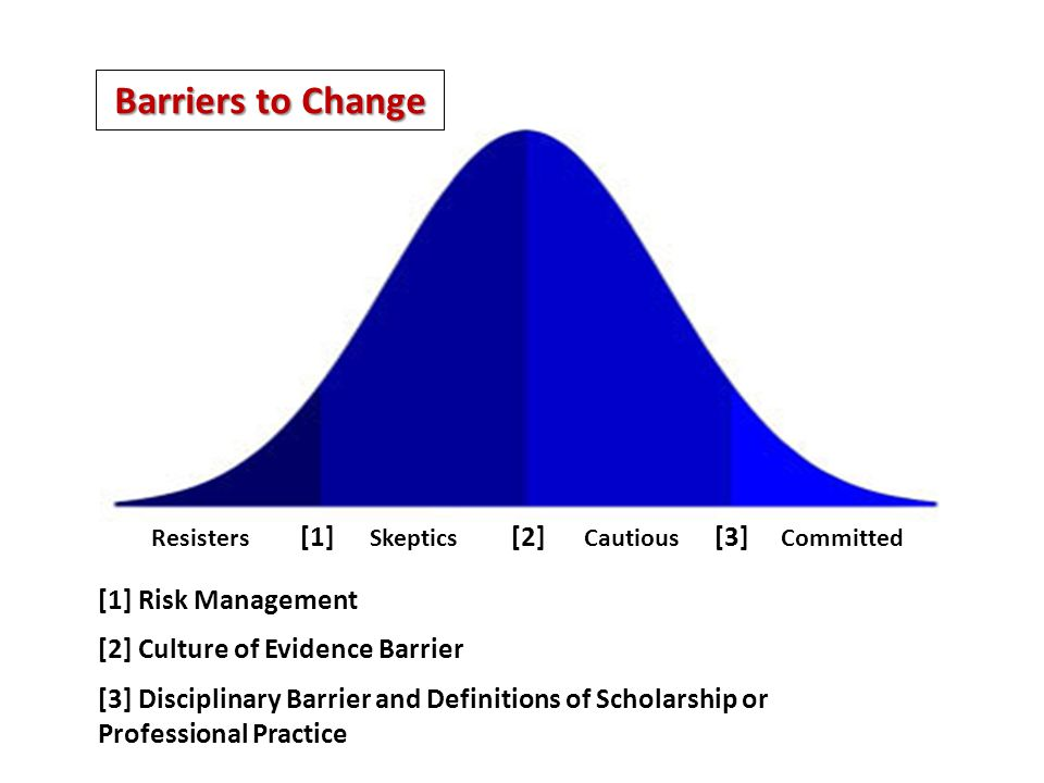 Resisters [1] Skeptics [2] Cautious [3] Committed [1] Risk Management [2] Culture of Evidence Barrier [3] Disciplinary Barrier and Definitions of Scho