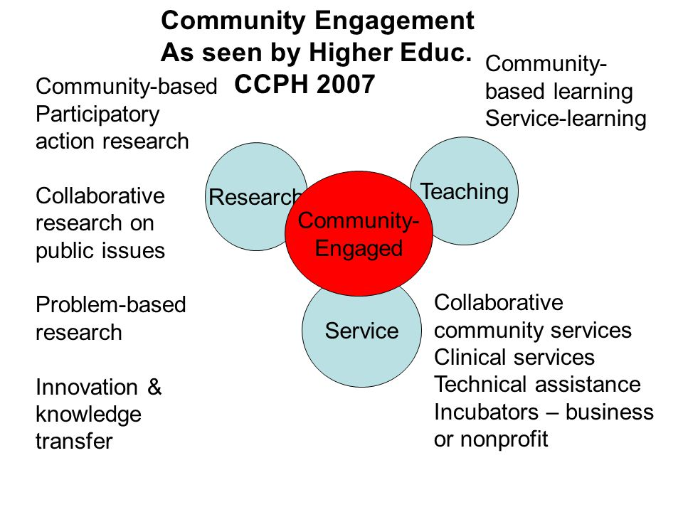 Research Teaching Service Community- Engaged Community-based Participatory action research Collaborative research on public issues Problem-based resea