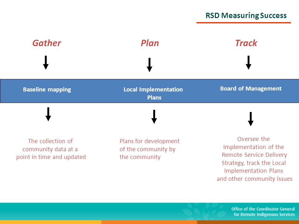 RSD Measuring Success GatherPlanTrack Baseline mapping The collection of community data at a point in time and updated Local Implementation Plans Plan