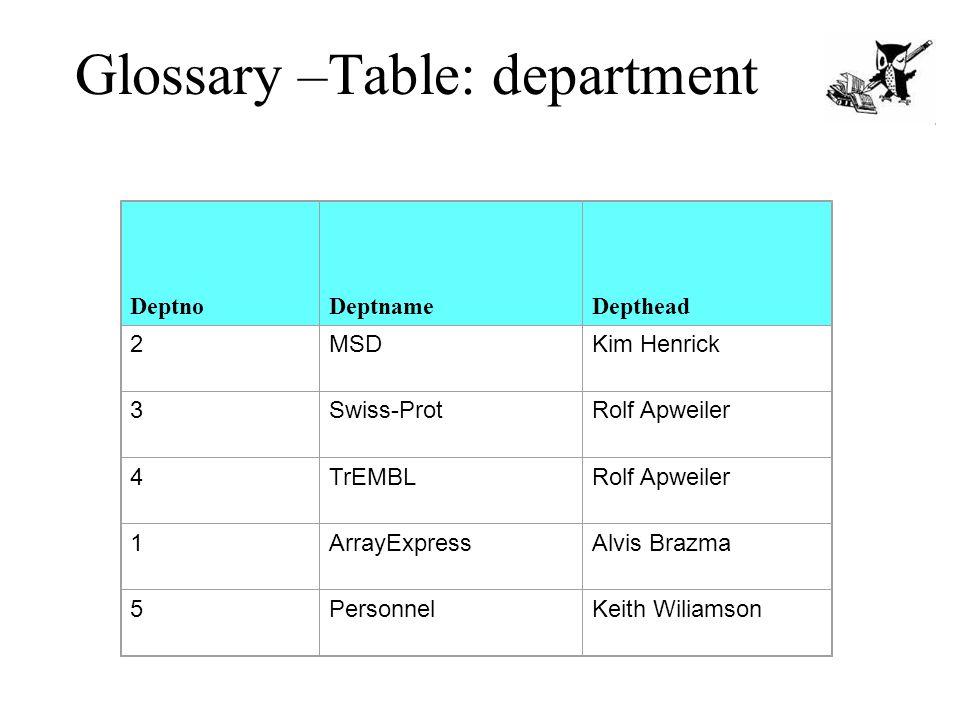 Glossary –Table: department DeptnoDeptnameDepthead 2MSDKim Henrick 3Swiss-ProtRolf Apweiler 4TrEMBLRolf Apweiler 1ArrayExpressAlvis Brazma 5PersonnelKeith Wiliamson