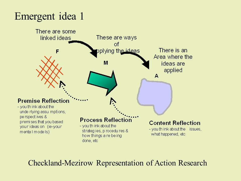 Emergent idea 1 Checkland-Mezirow Representation of Action Research