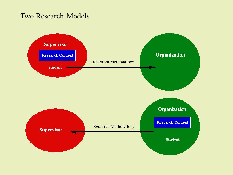 Two Research Models