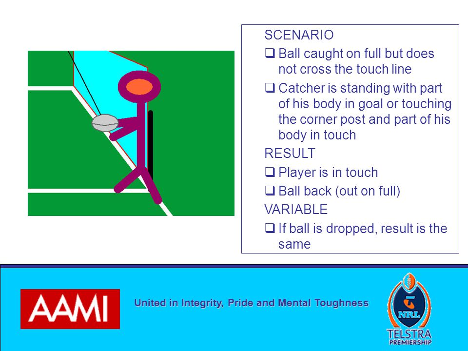 United in Integrity, Pride and Mental Toughness SCENARIO  Ball caught on full but does not cross the touch line  Catcher is standing with part of his body in goal or touching the corner post and part of his body in touch RESULT  Player is in touch  Ball back (out on full) VARIABLE  If ball is dropped, result is the same