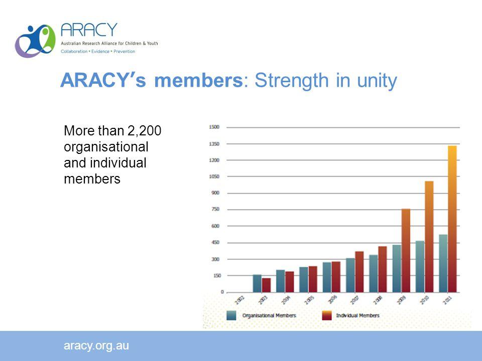 ARACY's members: Strength in unity More than 2,200 organisational and individual members