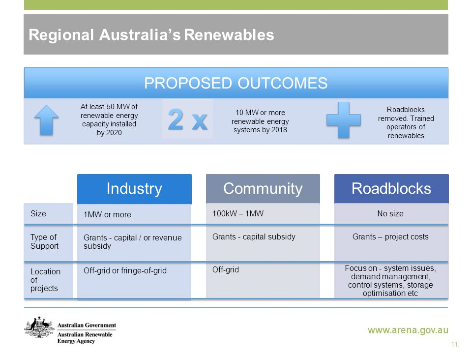 www.arena.gov.au Regional Australia's Renewables Industry Size Type of Support Location of projects Community 100kW – 1MW Grants - capital subsidy Off-grid Roadblocks No size Grants – project costs Focus on - system issues, demand management, control systems, storage optimisation etc 1MW or more Grants - capital / or revenue subsidy Off-grid or fringe-of-grid 11.