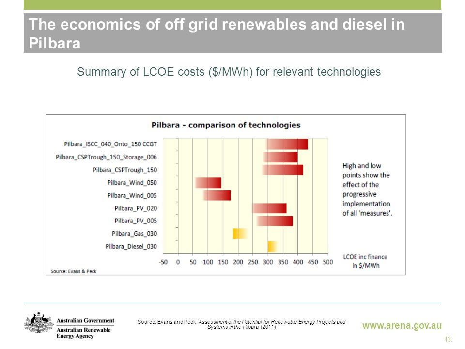 www.arena.gov.au Potential Benefits of Off-Grid RE The economics of off grid renewables and diesel in Pilbara Source: Evans and Peck, Assessment of the Potential for Renewable Energy Projects and Systems in the Pilbara (2011) Summary of LCOE costs ($/MWh) for relevant technologies 13.