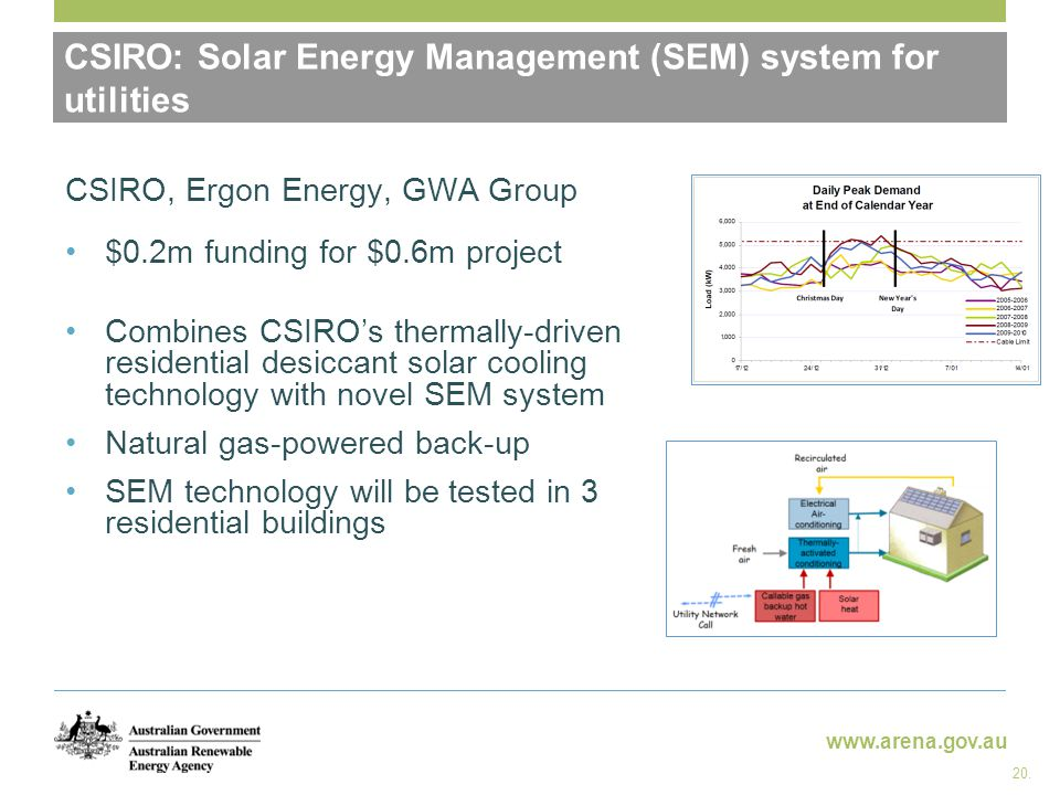 www.arena.gov.au CSIRO: Solar Energy Management (SEM) system for utilities 20. CSIRO, Ergon Energy, GWA Group $0.2m funding for $0.6m project Combines